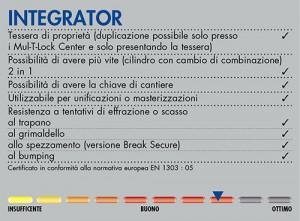 CABAPORTE_cilidri_Integrator_info