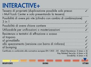 CABAPORTE_cilindri_InteractivePiu_info